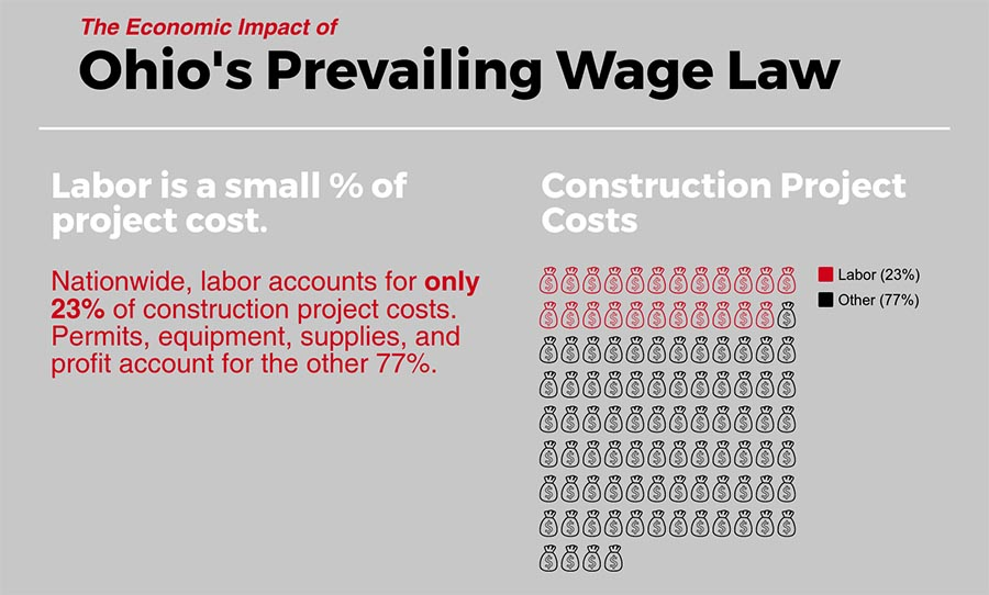 Ohio Prevailing Wage Labor Cost